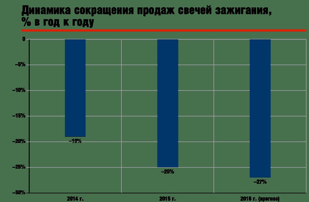 Динамика сокращения продаж свечей зажигания, % в год к году