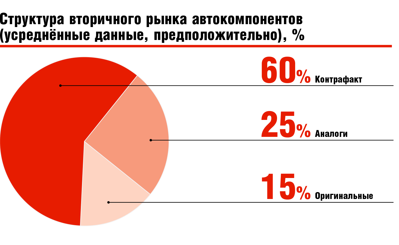 Структура вторичного рынка автокомпонентов (усреднённые данные, предположительно), %