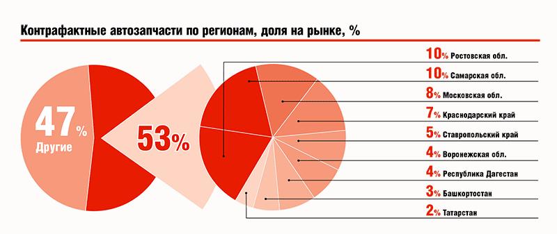 Контрафактные автозапчасти по регионам, доля на рынке, %