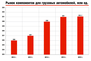 Рынок компонентов для грузовых автомобилей, млн ед.