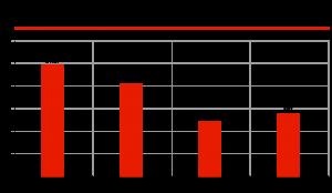 Производство грузовых автомобилей в РФ, тыс. ед.