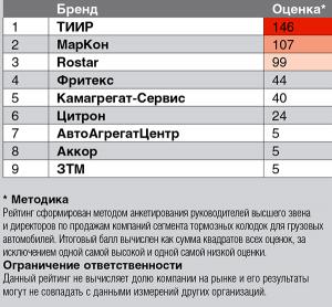 Топ-3 российских брендов