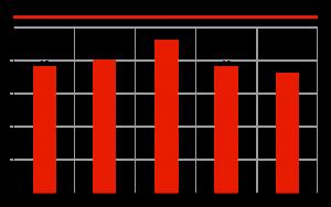Динамика рынка радиаторов, млн ед.