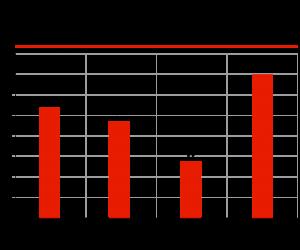 Потенциальная ёмкость вторичного рынка радиаторов не менее 35% авторынка (автомобили возрастом более 15 лет)*, млн ед.