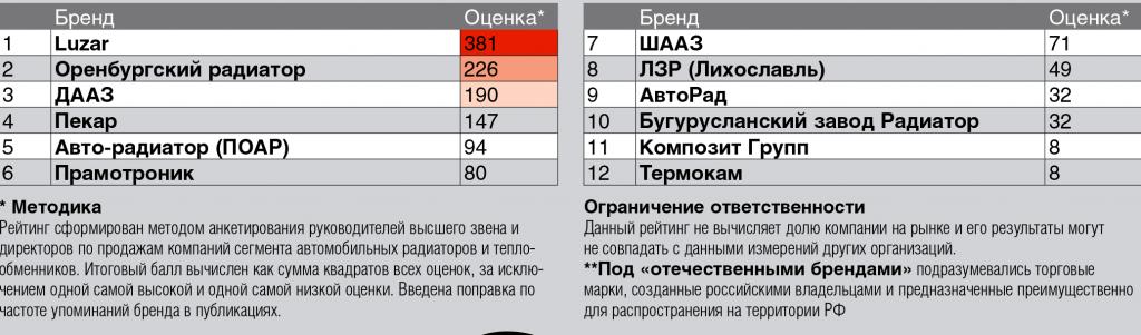 отечественные бренды радиаторов в России 2017