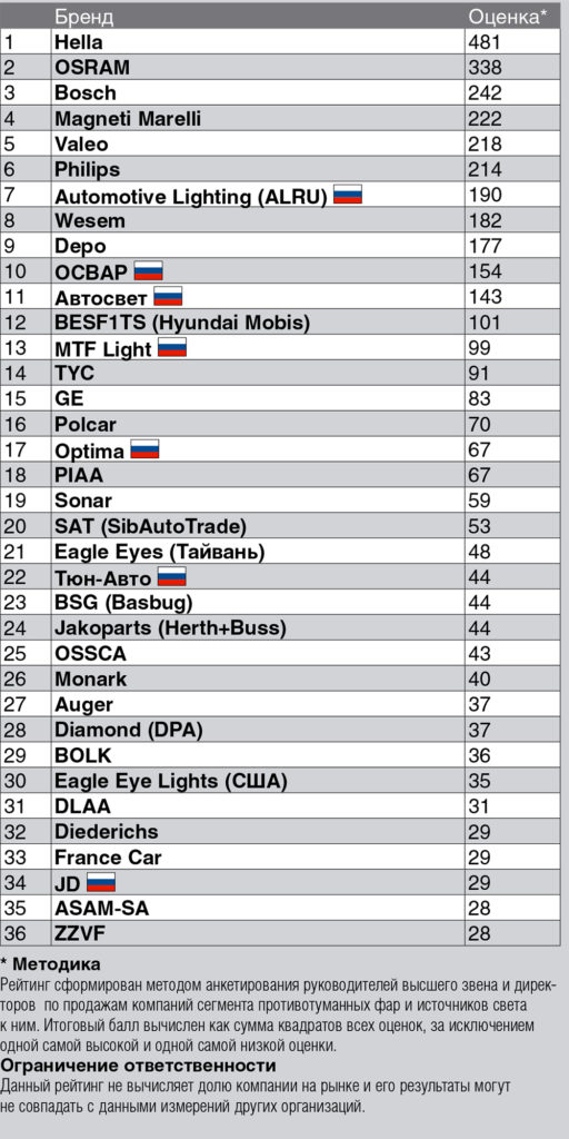 Бренды противотуманных фар и источников света в России – 2017