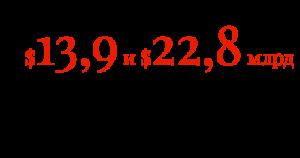 $13,9 и $22,8 млрд — оборот сегментов диагностики и тормозов в 2016 г.