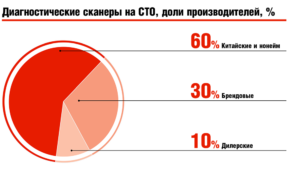 Диагностические сканеры на СТО, доли производителей, %