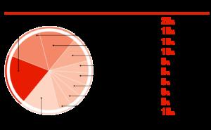 Бренды подъемников на СТО, %