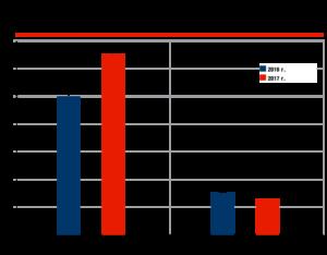 Экспорт автомобилей из России в 2017 г., млн долларов