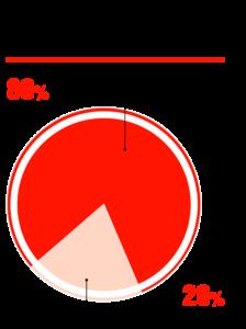 Доля антифриза с метанолом на российском рынке, %