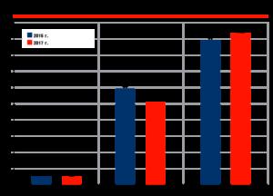 Сравнительный экспорт нефтепродуктов, млн тонн