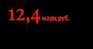 12,4 млрд руб. израсходовал госбюджет на проект «Кортеж»