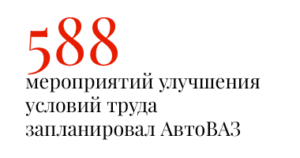 588 мероприятий улучшения условий труда запланировал АвтоВАЗ
