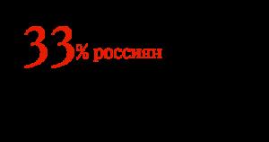 33% россиян сами ремонтируют машины