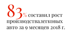 83% составил рост производства легковых авто за 9 месяцев 2018 г.
