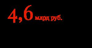 4,6 млрд руб. совокупная стоимость акций миноритариев компании