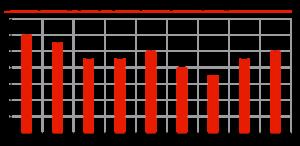 Динамика рынка видеорегистраторов январь-сентябрь 2018 г., млн ед.
