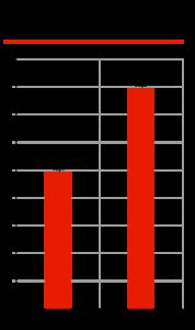 Динамика роста продаж беспилотных автомобилей, данные IHS Markit, млн ед.