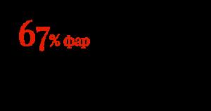 67% фар недостаточно безопасны