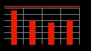 Изменение НДС в РФ, %