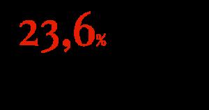23,6% падение продаж дизельных «легковушек» в ЕС