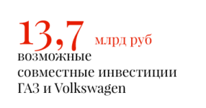 13,7 млрд руб. возможные совместные инвестиции ГАЗ и Volkswagen