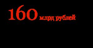 160 млрд рублей потенциал рынка автосервиса в России