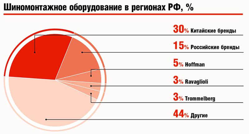 Шиномонтажное оборудование в регионах РФ, %
