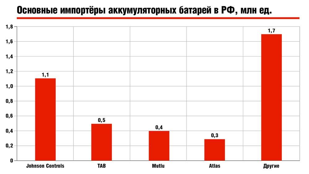 Основные импортёры аккумуляторных батарей в РФ, млн ед.