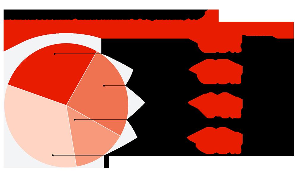 Использование аллюминия в отраслях, %