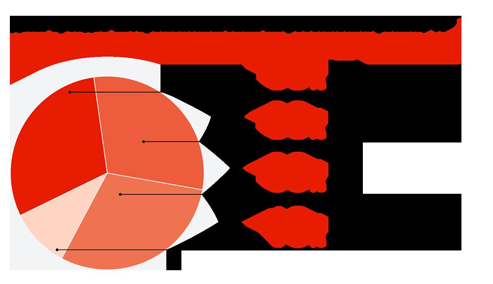 Доля брендов авторемонтных ЛКМ на российском рынке, %