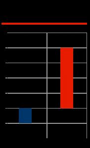 Ёмкость рынка автосервиса и количество СТО в 2015 г. к показателям 2014 года, %