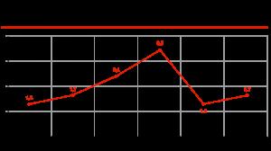 Динамика рынка автомобильных охранных систем, млн ед.