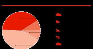 Структура предприятий Самарской области, %