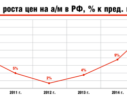 Авторынок:динамика цен