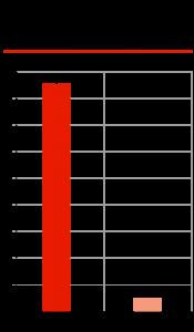 Соотношение количества автомобилей VW с неисправным ПО млн ед.