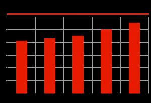 Самостоятельная замена амортизаторов, % от общего количества замен