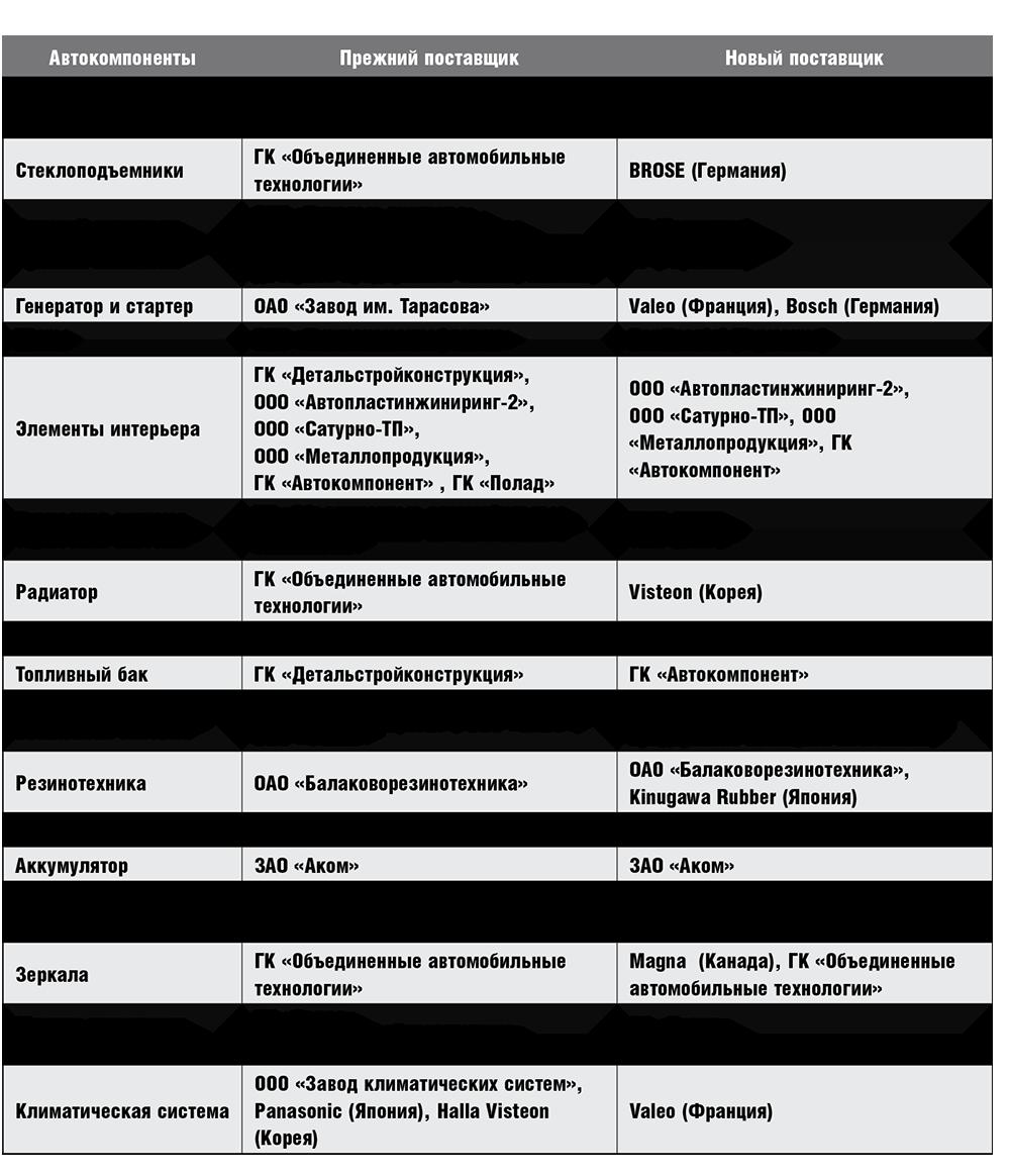 Таблица поставщиков АвтоВаз