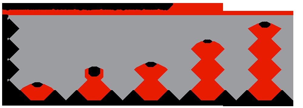 Сравнительный объём продаж смартфонов, млн ед