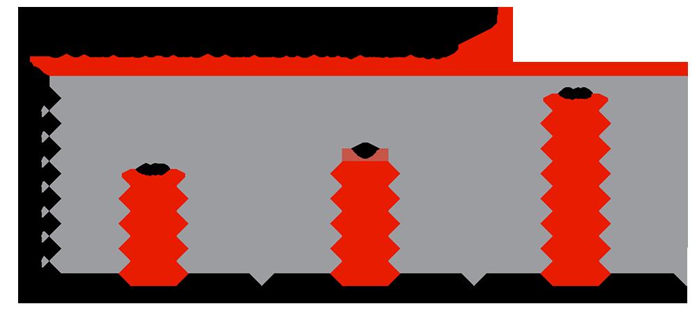 Сравнительные продажи VW в мире, с 1 п. 2014 по 1 п. 2016 гг., млн ед.