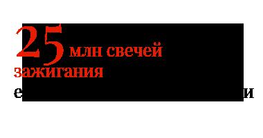 25 млн свечей зажигания BRISK ежегодно продаётся в России
