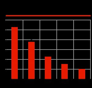Наиболее популярные товары в интернет-магазинах в РФ, в 2016 г., млрд рублей