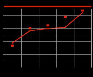 Динамика развития интернет-торговли в РФ, млрд руб.