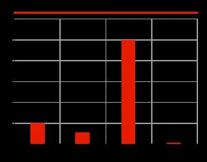 Свинец в РФ, тыс. тонн