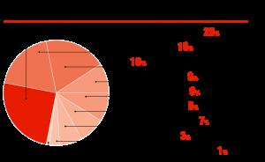 Производство АКБ в РФ, доли прозводителей на рынке, %