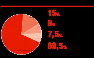 Компоненты по объёмам выручки на вторичном рынке, %