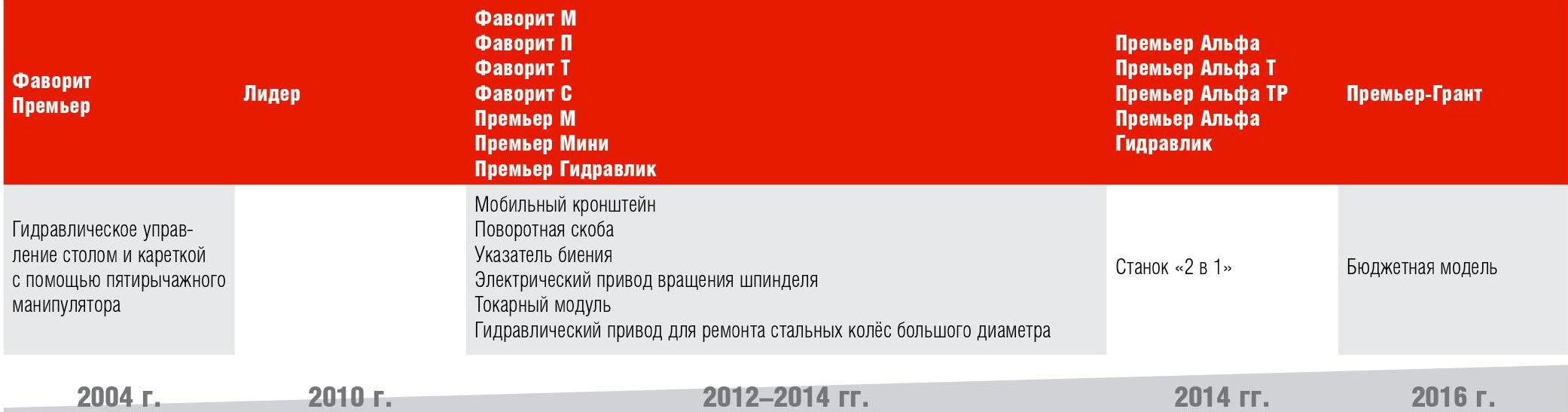 Сибек График