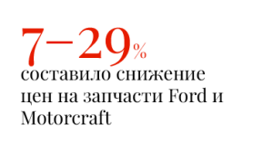 7–29% составило снижение цен на запчасти Ford и Motorcraft