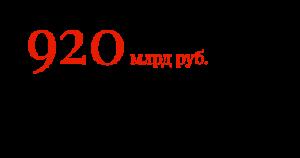 920 млрд руб. составили продажи запчастей для иномарок в 2016 г.